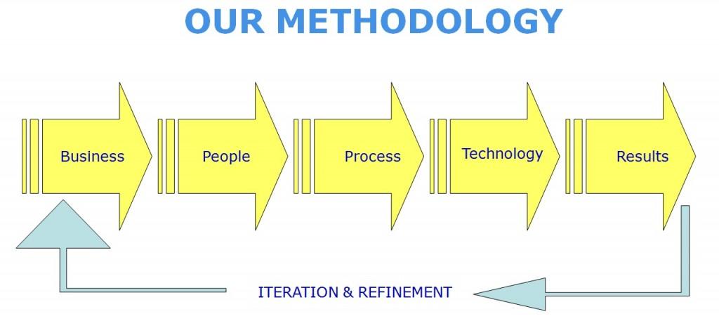 methodology-1024x457